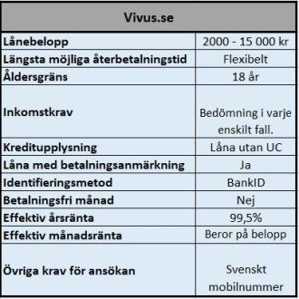 VIVUS enkla lån till många med betalningsanmärkningar