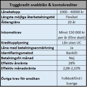 Kreditlån utan UC hos Tryggkredit