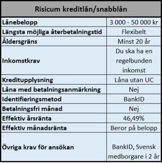 Kreditlån med hög limit och utan UC