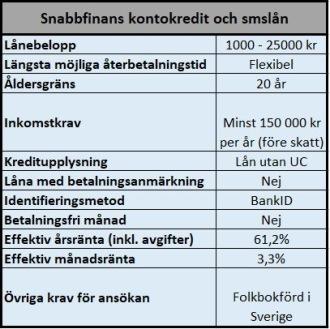Kontokredit hos Snabbfinans