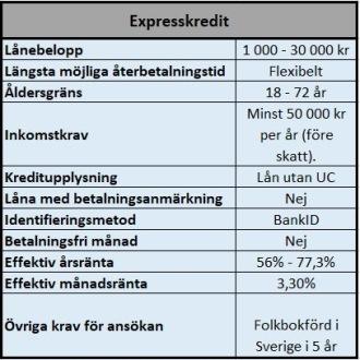 Onlinekredit hos Expresskredit