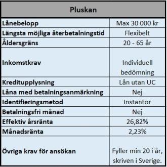 Kontokredit utan UC hos Pluskan