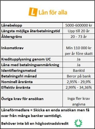 Lån för alla ger lån trots låg kreditvärdighet