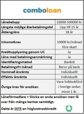 Samlingslån med låg kreditvärdighet