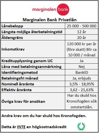 Tolerant långivare, Marginalen Bank
