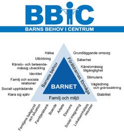 PappaBarn - BBIC, Barnens behov i centrum