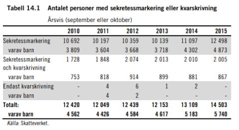 Skyddade personuppgifter - SOU 2017:6