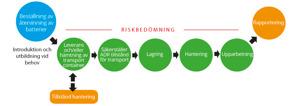 Shema för återvinning eller destruktion av litiumbatterier