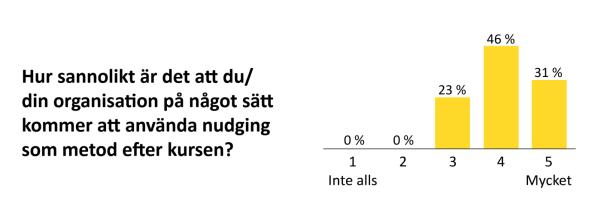 nöjdhetsgraf-från-nudgingkurs-2016