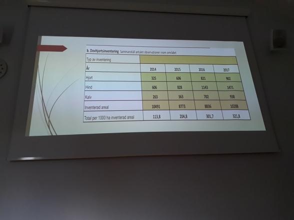 Resultatet av inventeringen jaktlagen har gjort på antalet dovhjortar de set under åren (2014-2017)