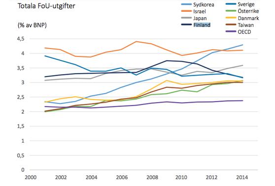Tuktimus- ja kehitysrahoituksen kehitys. Kuvakaappaus Forska Sverigen raportista (kuva linkitetty raporttiin).