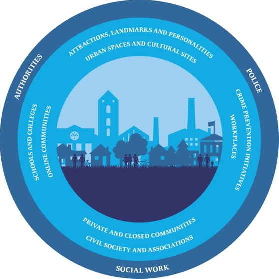 Nordic safe cities är ett projekt som administreras av Nordiska ministerrådet.