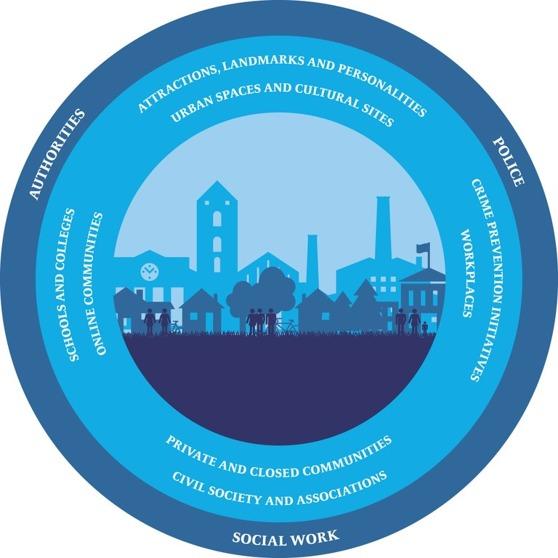 Pohjoismainen ministerineuvosto koordinoi projektia Nordic safe cities.