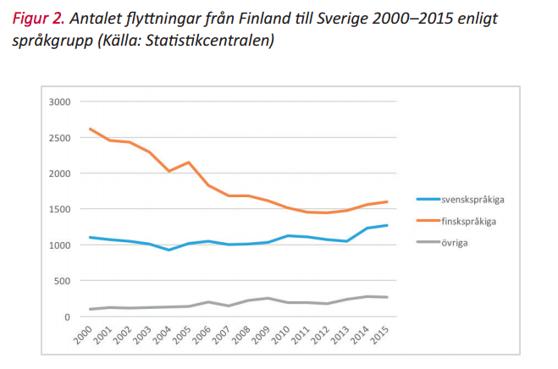 Muutot Suomesta Ruotsiin 2000–2015. Punainen viiva ovat suomenkieliset, sininen viiva suomenruotsalaiset ja harmaa viiva muut kieliryhmät. Kuvakaappaus raportista.
