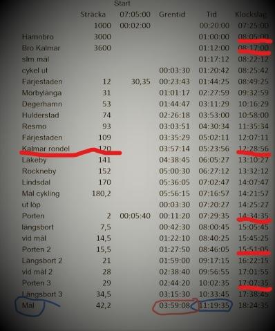 Mitt körschema för IRONMAN Kalmar 2018: Precision - Simning: +3min Cykling - 9:30 Löpning + 1:32 T1/T2 +1:50  Totalt: -1:28min. ---       De röda markeringar är hålltider för min coach för att minimer