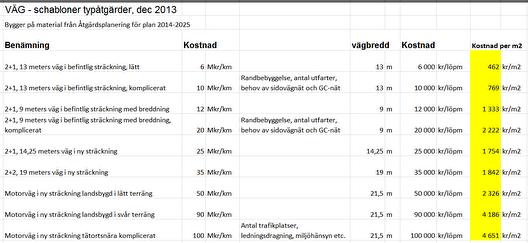 Källa, Lars Bergman, strategisk planering, Trafikverket