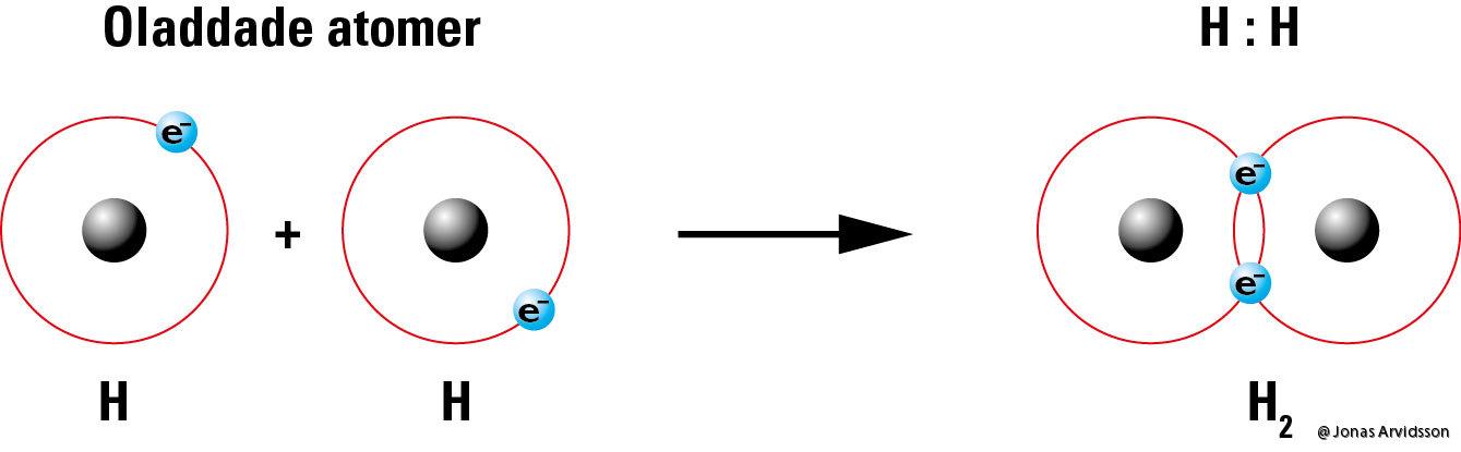 ren kovalent bindning