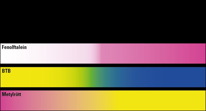 Starka farger ger dalig smak