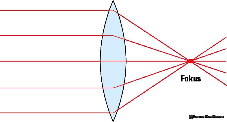 konvex och konkav lins
