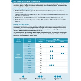 DNA Sport analys inkl konsultation
