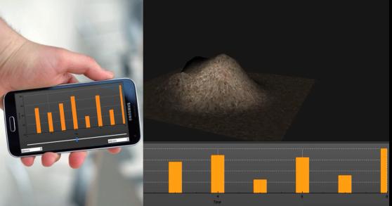 3D modell av insamlat data samt diagram som visar hur materialmängden förändrats över tid