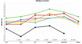 Siktdjup i Trummen per månad före reduktionsfiske (2010-2015) samt sedan fisket startade (2016, svart linje). Maxdjup är 2,2m.