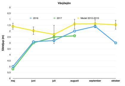 Siktdjup per månad innan fiske 2010-2015 ( gul linje = medel +- 95 % CI) och sedan fisket startade 2016 (blå linje) och 2017 (grön linje).