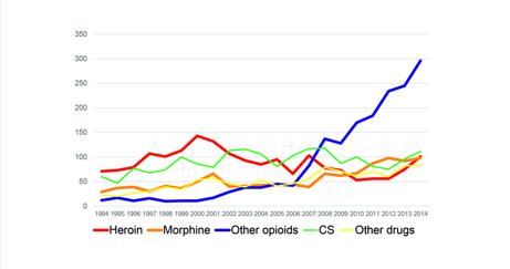 Årligt antal dödsfall i relation till dominerande drog (toxreg). Den blå kurvan avser dödsfall med buprenorfin, metadon eller fentanyl som huvudsaklig dödsorsak. Notera ökningen från 2008.