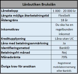Risicum Capital - Lånbutiken Brukslån