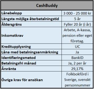Snabblån CashBuddy