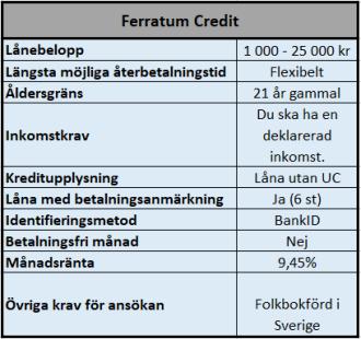 Snabblån hos Ferratum