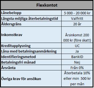 Snabblån hos Flexkontot