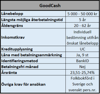 Skuldfinansiering hos GoodCash