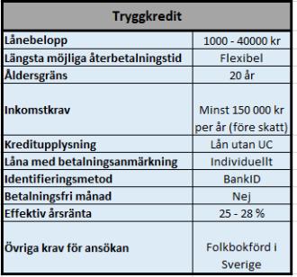 S&A Sverige AB's billigaste snabblån