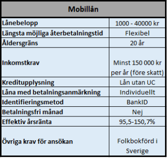 Mobillån hos S&A Sverige AB