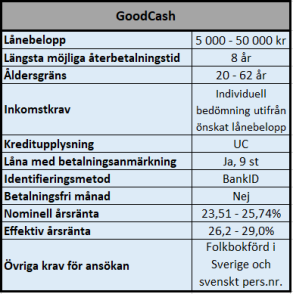 GoodCash en tolerant långivare