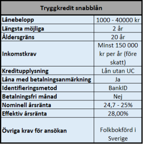 Tryggkredit snabblån, första lånet 25000 kr.