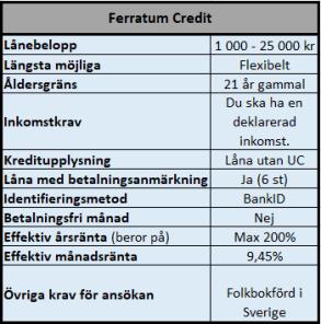 Låna med låg kreditscoring hos Ferratum