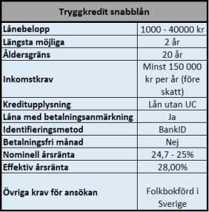 Tryggkredit lån utan UC