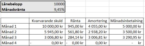 Sms lån 10000 kr i 3 månader med snabbare avbetalning