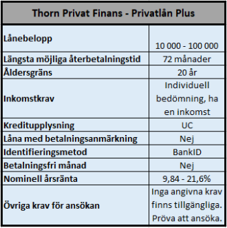Thorn Privatlån Plus