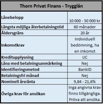 Thorn Trygglån