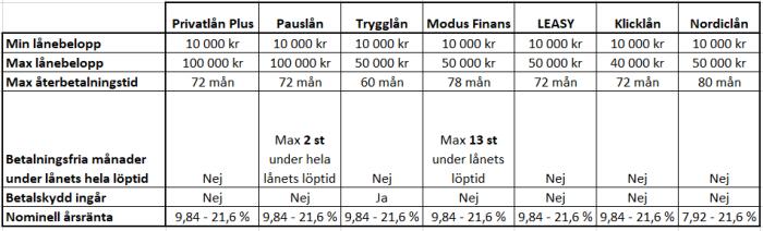 Tabell med översikt för Thorn Svenska AB's olika lån