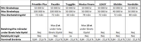 Tabell som jämför Thorn privata lån utan säkerhet.