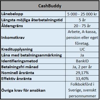 Lån med låga inkomstkrav hos CashBuddy
