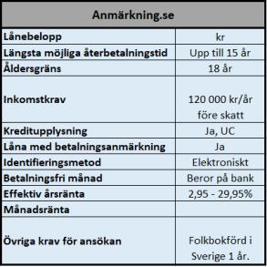 Anmärkning.se