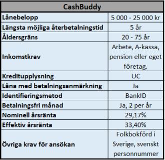 Lån till äldre personer hos CashBuddy