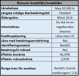 Risicum Capital AB - Risicum kreditlån