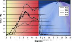 Bild 1: Diagram över temepratur under ett brandtest, före och efter aktivering av Fogtec vattendimma.