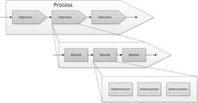 Våra konsulter på sb development har bred internationell erfarenhet inom processkartläggning